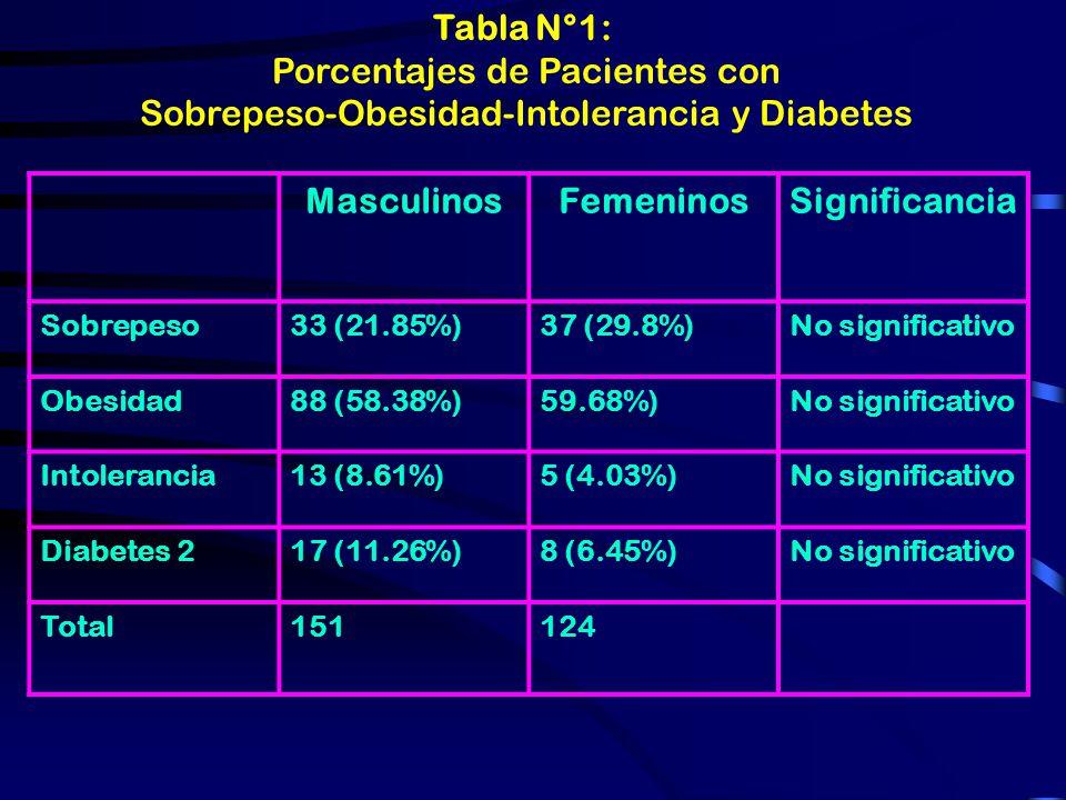 ANORMALIDADES ASOCIADAS CON INSULINORRESISTENCIA/HIPERINSULINEMIA REAVEN, 2002 DISFUNCIÓN ENDOTELIAL + ADHESIÓN DE MONONUCLEARES + CONCENTRACIÓN PLASM