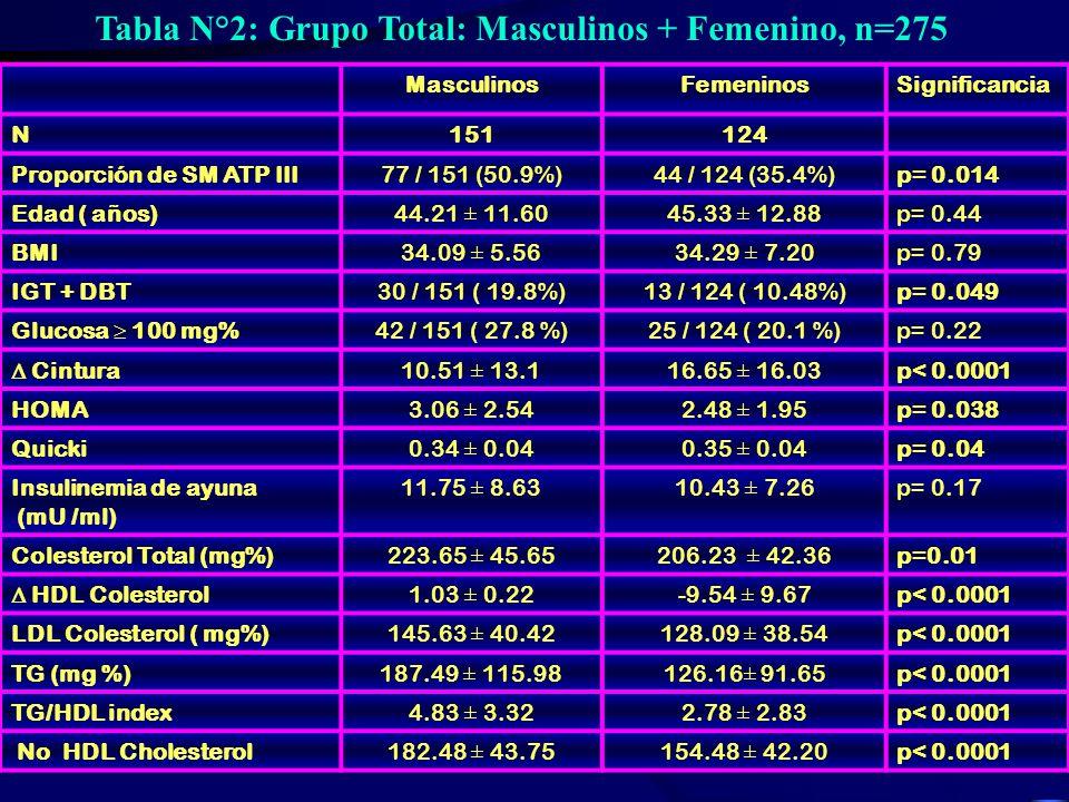 Tabla N°1: Porcentajes de Pacientes con Sobrepeso-Obesidad-Intolerancia y Diabetes MasculinosFemeninosSignificancia Sobrepeso33 (21.85%)37 (29.8%)No s