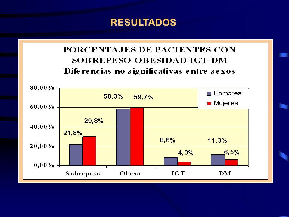 Tabla N°2: Grupo Total: Masculinos + Femenino, n=275 MasculinosFemeninosSignificancia N151124 Proporción de SM ATP III77 / 151 (50.9%)44 / 124 (35.4%)