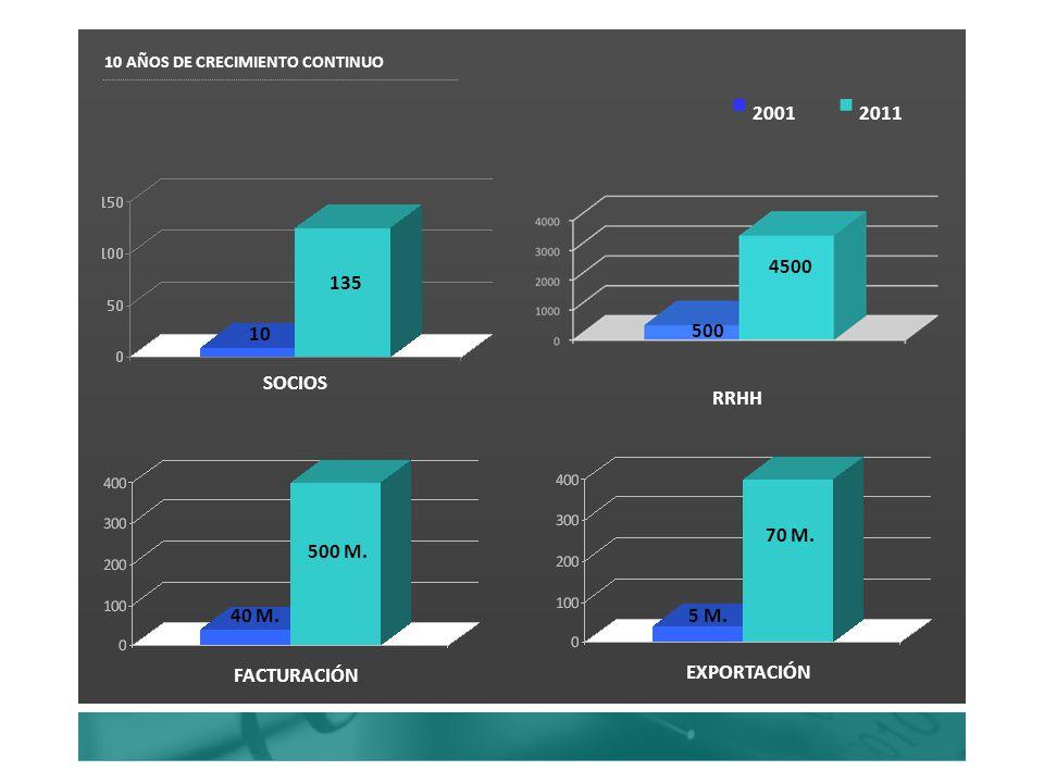 10 AÑOS DE CRECIMIENTO CONTINUO SOCIOS 135 10 RRHH 4500 500 FACTURACIÓN 500 M. 40 M. EXPORTACIÓN 70 M. 5 M. 2001 2011