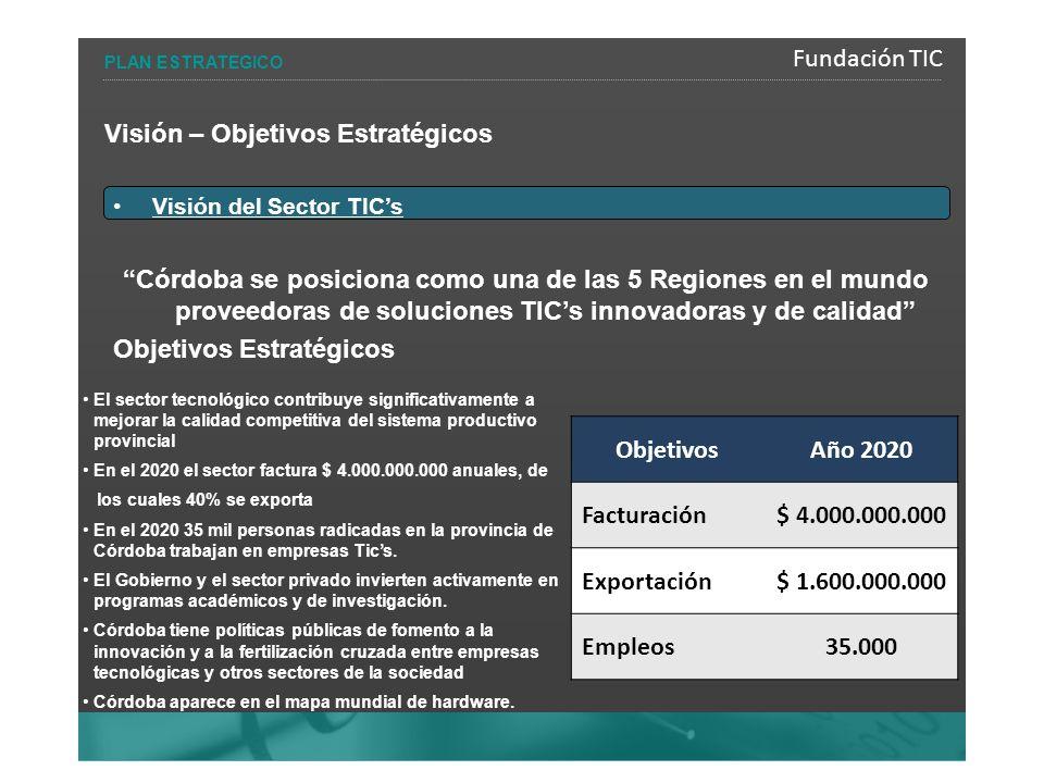 Fundación TIC PLAN ESTRATEGICO Visión – Objetivos Estratégicos Visión del Sector TICs Córdoba se posiciona como una de las 5 Regiones en el mundo proveedoras de soluciones TICs innovadoras y de calidad Objetivos Estratégicos ObjetivosAño 2020 Facturación$ 4.000.000.000 Exportación$ 1.600.000.000 Empleos35.000 El sector tecnológico contribuye significativamente a mejorar la calidad competitiva del sistema productivo provincial En el 2020 el sector factura $ 4.000.000.000 anuales, de los cuales 40% se exporta En el 2020 35 mil personas radicadas en la provincia de Córdoba trabajan en empresas Tics.