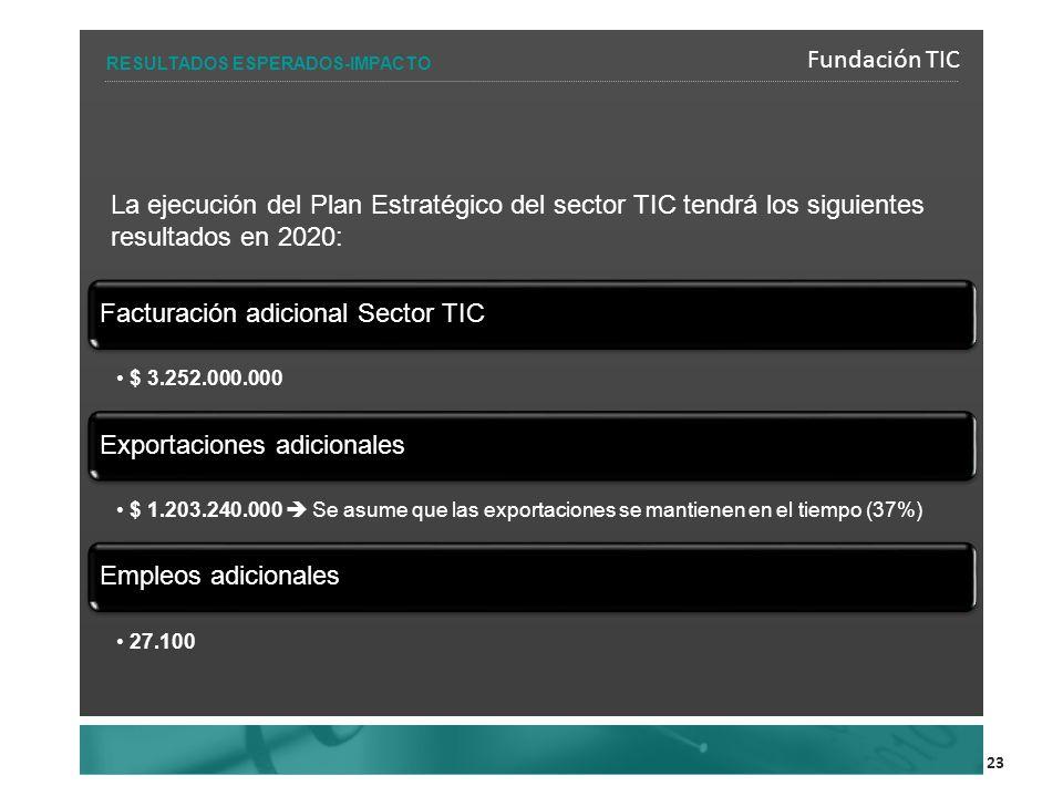 23 La ejecución del Plan Estratégico del sector TIC tendrá los siguientes resultados en 2020: Facturación adicional Sector TIC $ 3.252.000.000 Exportaciones adicionales $ 1.203.240.000 Se asume que las exportaciones se mantienen en el tiempo (37%) Empleos adicionales 27.100 Fundación TIC RESULTADOS ESPERADOS-IMPACTO