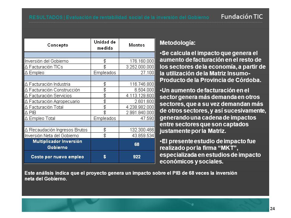 24 Fundación TIC RESULTADOS | Evaluación de rentabilidad social de la inversión del Gobierno Metodología: Se calcula el impacto que genera el aumento de facturación en el resto de los sectores de la economía, a partir de la utilización de la Matriz Insumo- Producto de la Provincia de Córdoba.