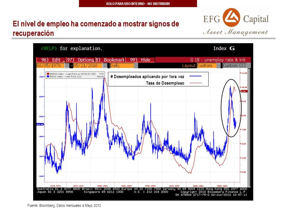 10 SOLO PARA USO INTERNO – NO DISTRIBUIR El nivel de empleo ha comenzado a mostrar signos de recuperación Fuente: Bloomberg.