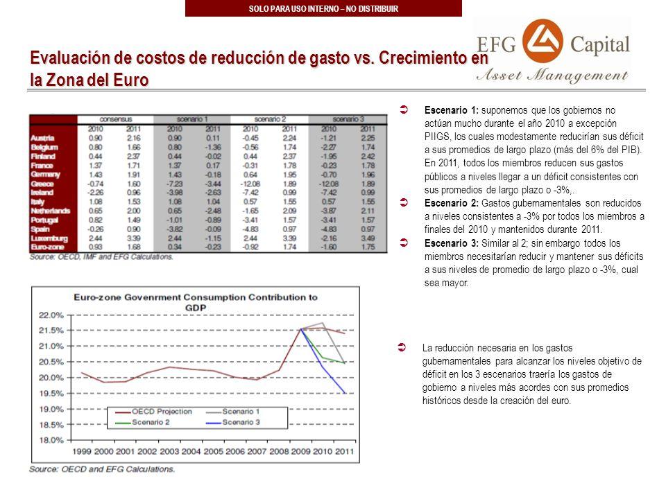 13 SOLO PARA USO INTERNO – NO DISTRIBUIR Evaluación de costos de reducción de gasto vs.
