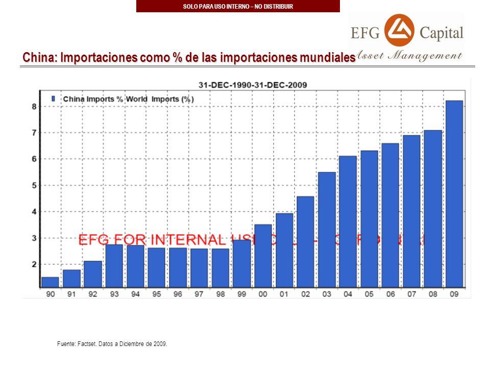 18 SOLO PARA USO INTERNO – NO DISTRIBUIR China: Importaciones como % de las importaciones mundiales Fuente: Factset.
