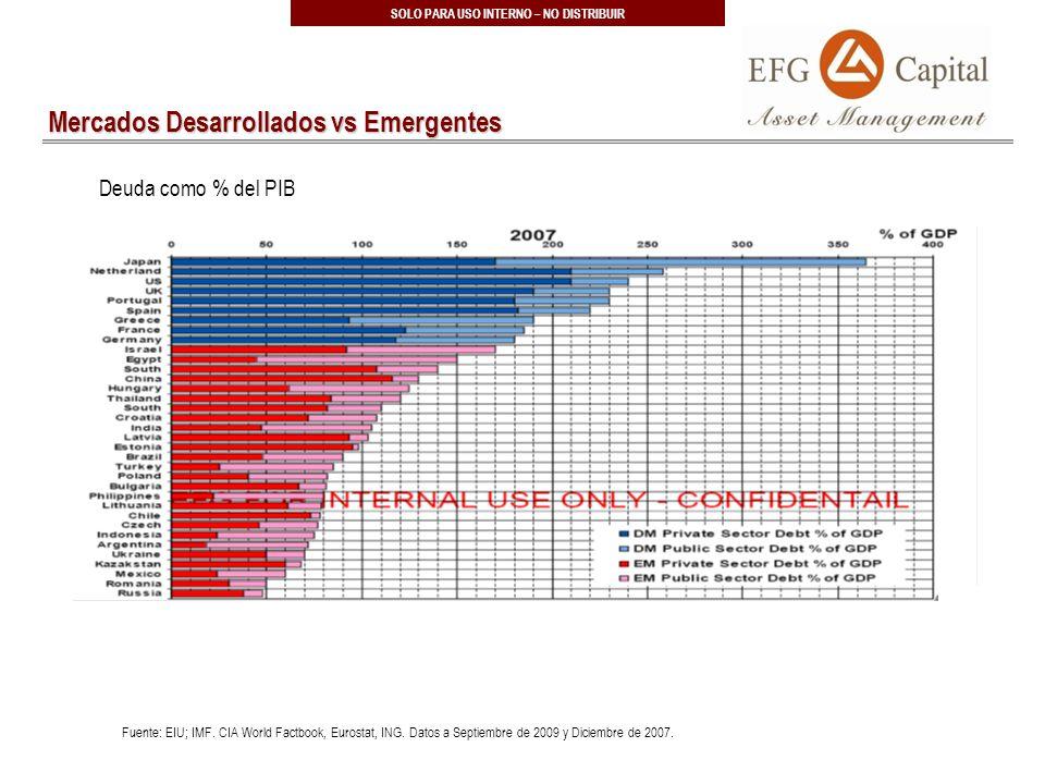 20 SOLO PARA USO INTERNO – NO DISTRIBUIR Mercados Desarrollados vs Emergentes Fuente: EIU; IMF.