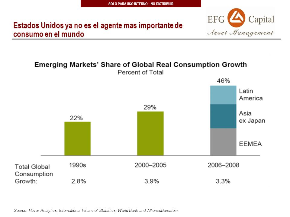 22 SOLO PARA USO INTERNO – NO DISTRIBUIR Estados Unidos ya no es el agente mas importante de consumo en el mundo Source: Haver Analytics, International Financial Statistics, World Bank and AllianceBernstein