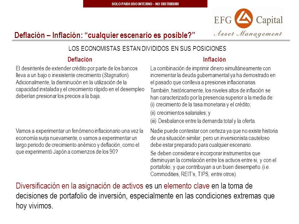 23 SOLO PARA USO INTERNO – NO DISTRIBUIR Deflación – Inflación: cualquier escenario es posible.
