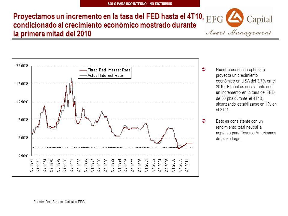 25 SOLO PARA USO INTERNO – NO DISTRIBUIR Proyectamos un incremento en la tasa del FED hasta el 4T10, condicionado al crecimiento económico mostrado durante la primera mitad del 2010 Nuestro escenario optimista proyecta un crecimiento económico en USA del 3.7% en el 2010.