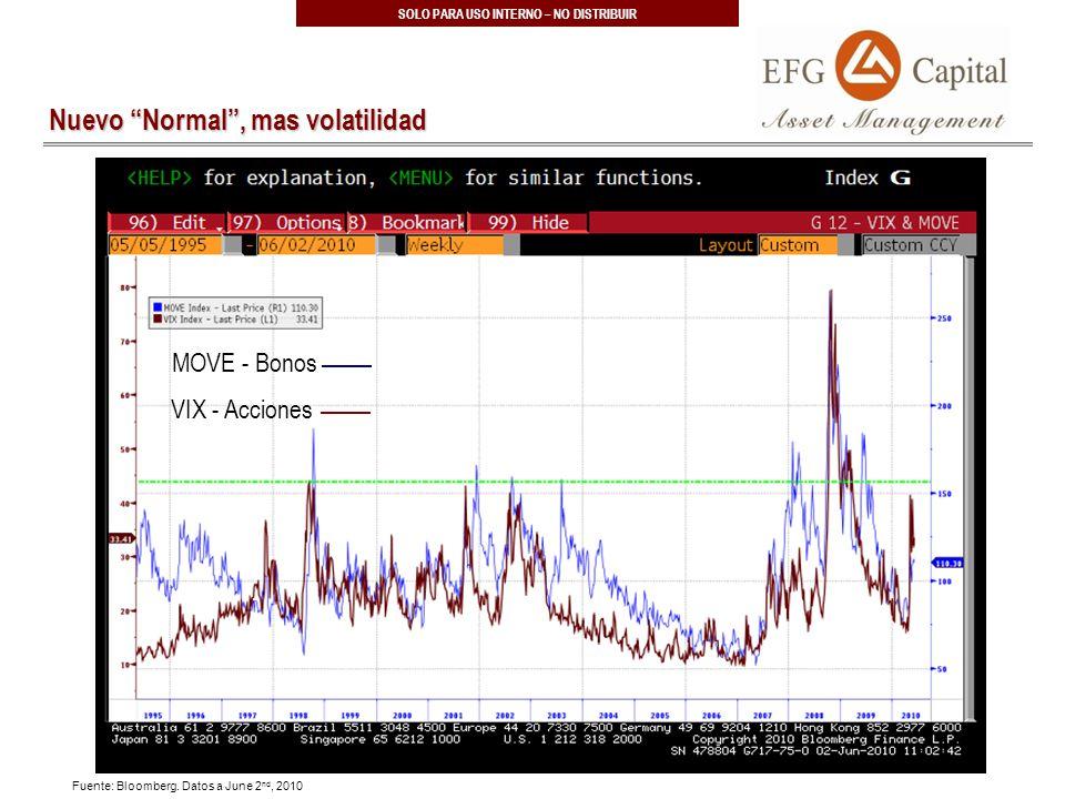 27 SOLO PARA USO INTERNO – NO DISTRIBUIR Nuevo Normal, mas volatilidad Fuente: Bloomberg.