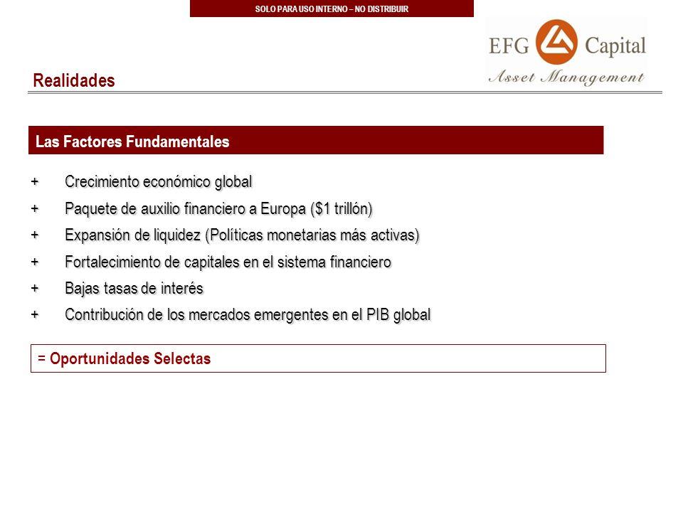 33 SOLO PARA USO INTERNO – NO DISTRIBUIR Realidades Las Factores Fundamentales +Crecimiento económico global +Paquete de auxilio financiero a Europa ($1 trillón) +Expansión de liquidez (Políticas monetarias más activas) +Fortalecimiento de capitales en el sistema financiero +Bajas tasas de interés +Contribución de los mercados emergentes en el PIB global = Oportunidades Selectas