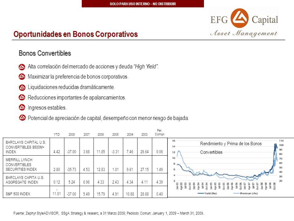 31 SOLO PARA USO INTERNO – NO DISTRIBUIR Alta correlación del mercado de acciones y deuda High Yield.
