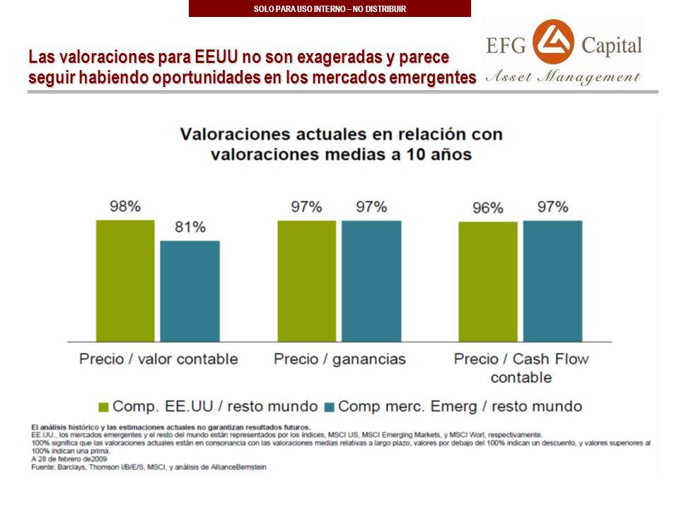34 SOLO PARA USO INTERNO – NO DISTRIBUIR Las valoraciones para EEUU no son exageradas y parece seguir habiendo oportunidades en los mercados emergentes