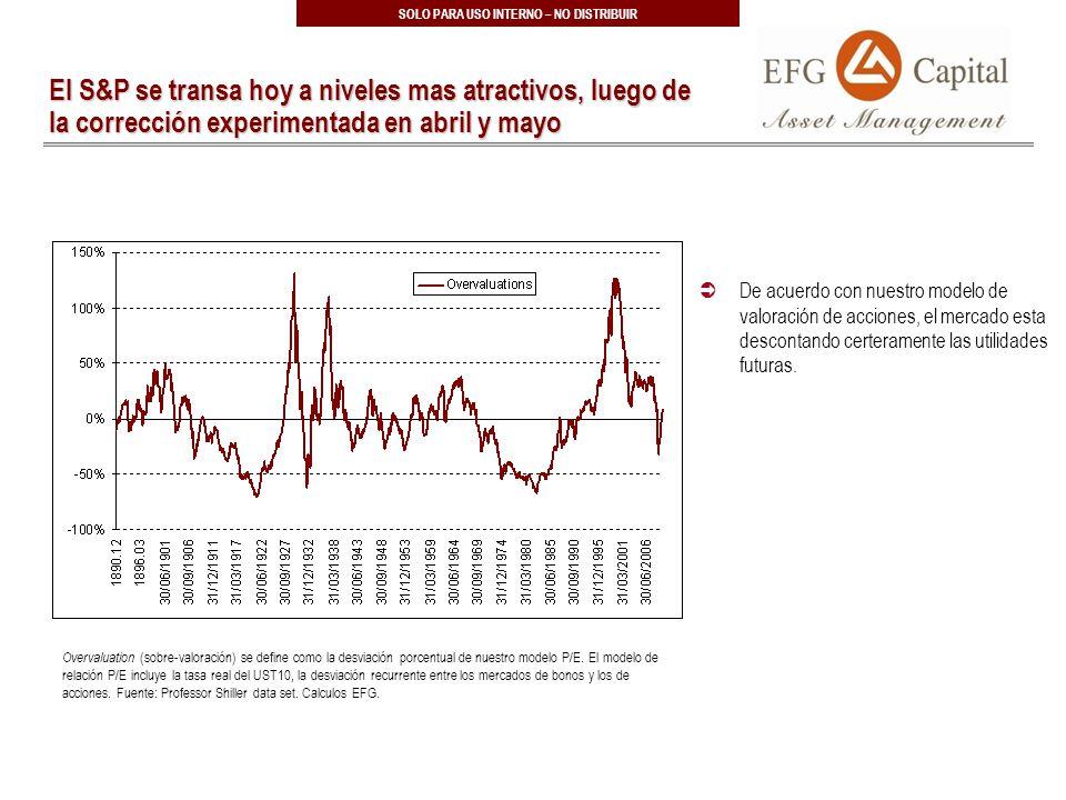 35 SOLO PARA USO INTERNO – NO DISTRIBUIR El S&P se transa hoy a niveles mas atractivos, luego de la corrección experimentada en abril y mayo Overvaluation (sobre-valoración) se define como la desviación porcentual de nuestro modelo P/E.