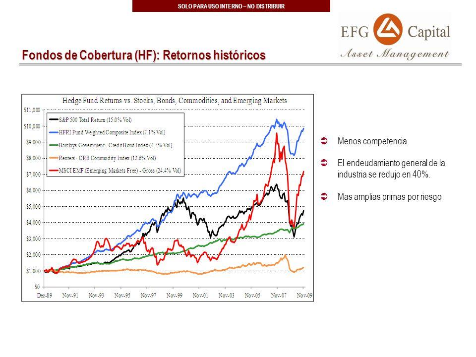 38 SOLO PARA USO INTERNO – NO DISTRIBUIR Fondos de Cobertura (HF): Retornos históricos Menos competencia.