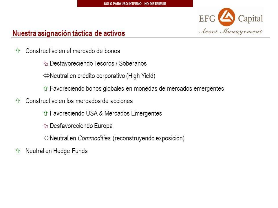 40 SOLO PARA USO INTERNO – NO DISTRIBUIR Constructivo en el mercado de bonos Desfavoreciendo Tesoros / Soberanos Neutral en crédito corporativo (High Yield) Favoreciendo bonos globales en monedas de mercados emergentes Constructivo en los mercados de acciones Favoreciendo USA & Mercados Emergentes Desfavoreciendo Europa Neutral en Commodities (reconstruyendo exposición) Neutral en Hedge Funds Nuestra asignación táctica de activos