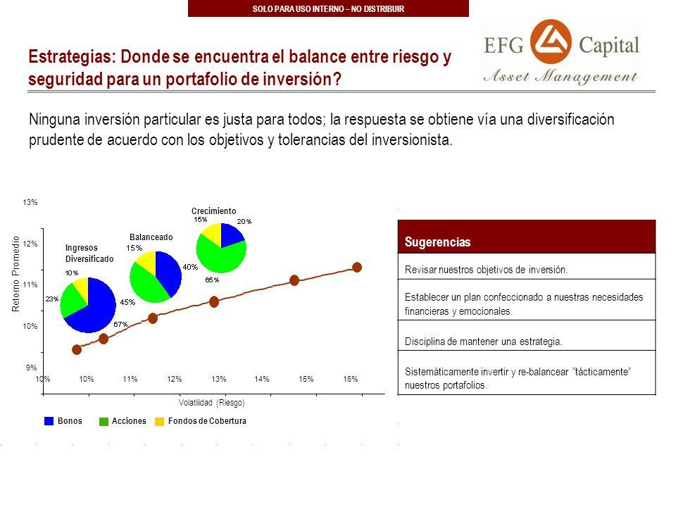 41 SOLO PARA USO INTERNO – NO DISTRIBUIR Estrategias: Donde se encuentra el balance entre riesgo y seguridad para un portafolio de inversión.