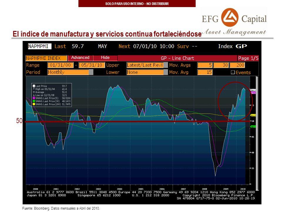 66 SOLO PARA USO INTERNO – NO DISTRIBUIR El índice de manufactura y servicios continua fortaleciéndose Fuente: Bloomberg.