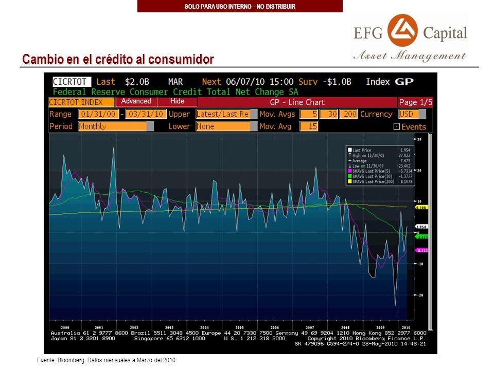 88 SOLO PARA USO INTERNO – NO DISTRIBUIR Cambio en el crédito al consumidor Fuente: Bloomberg.