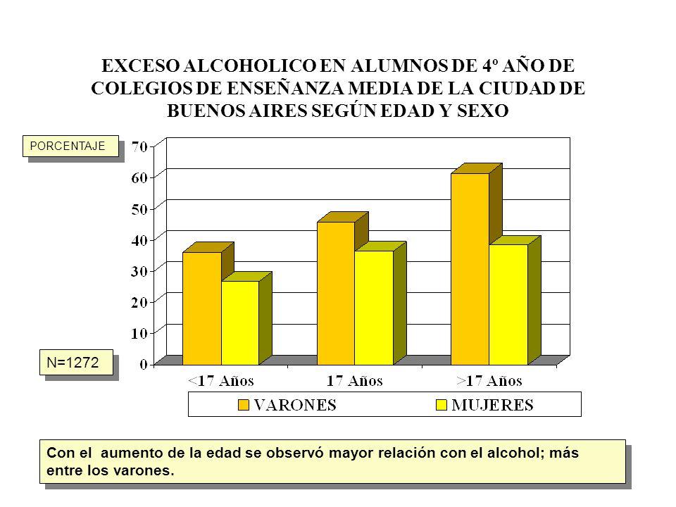 EXCESO ALCOHOLICO EN ALUMNOS DE 4º AÑO DE COLEGIOS DE ENSEÑANZA MEDIA DE LA CIUDAD DE BUENOS AIRES SEGÚN EDAD Y SEXO N=1272 Con el aumento de la edad