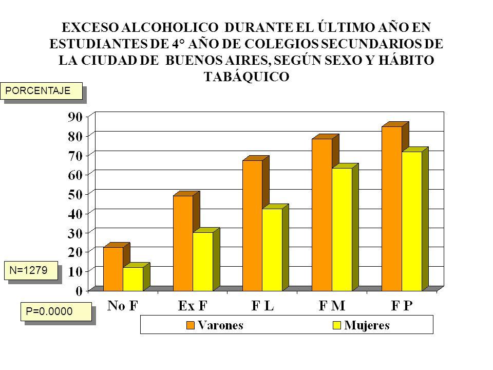 EXCESO ALCOHOLICO DURANTE EL ÚLTIMO AÑO EN ESTUDIANTES DE 4° AÑO DE COLEGIOS SECUNDARIOS DE LA CIUDAD DE BUENOS AIRES, SEGÚN SEXO Y HÁBITO TABÁQUICO N