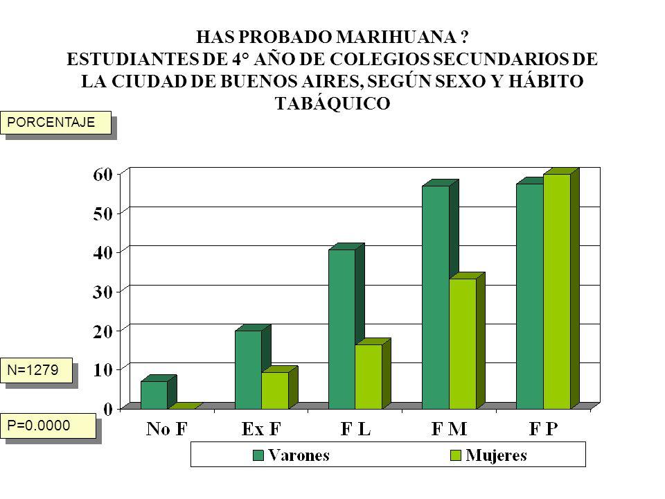 HAS PROBADO MARIHUANA ? ESTUDIANTES DE 4° AÑO DE COLEGIOS SECUNDARIOS DE LA CIUDAD DE BUENOS AIRES, SEGÚN SEXO Y HÁBITO TABÁQUICO N=1279 P=0.0000 PORC
