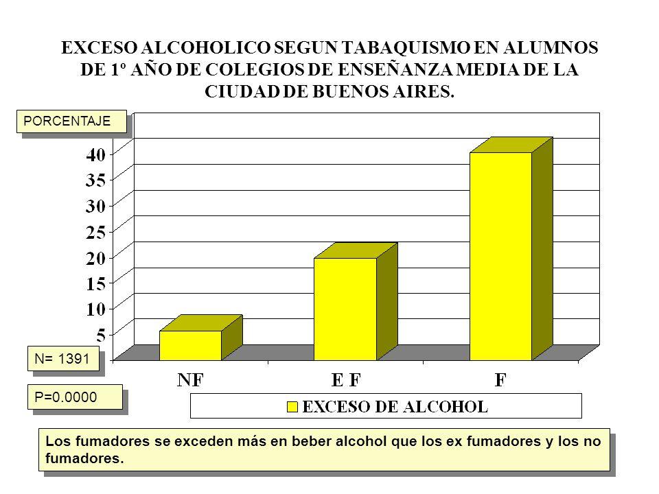 EXCESO ALCOHOLICO SEGUN TABAQUISMO EN ALUMNOS DE 1º AÑO DE COLEGIOS DE ENSEÑANZA MEDIA DE LA CIUDAD DE BUENOS AIRES. N= 1391 P=0.0000 Los fumadores se