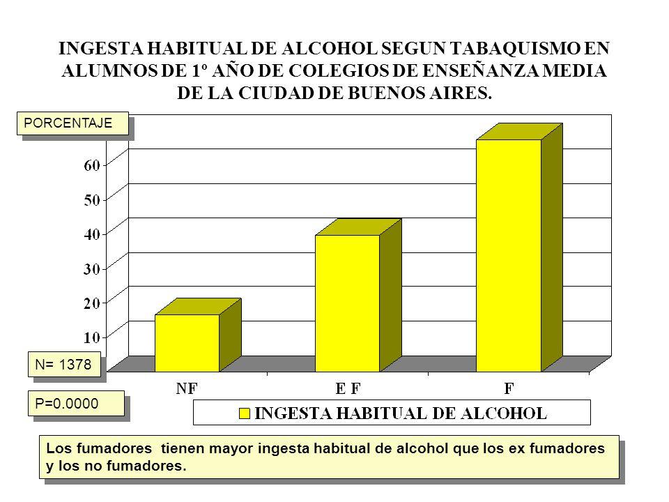 INGESTA HABITUAL DE ALCOHOL SEGUN TABAQUISMO EN ALUMNOS DE 1º AÑO DE COLEGIOS DE ENSEÑANZA MEDIA DE LA CIUDAD DE BUENOS AIRES. N= 1378 P=0.0000 Los fu