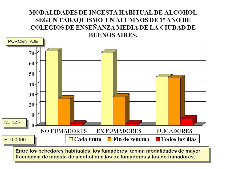 MODALIDADES DE INGESTA HABITUAL DE ALCOHOL SEGUN TABAQUISMO EN ALUMNOS DE 1º AÑO DE COLEGIOS DE ENSEÑANZA MEDIA DE LA CIUDAD DE BUENOS AIRES. N= 447 P