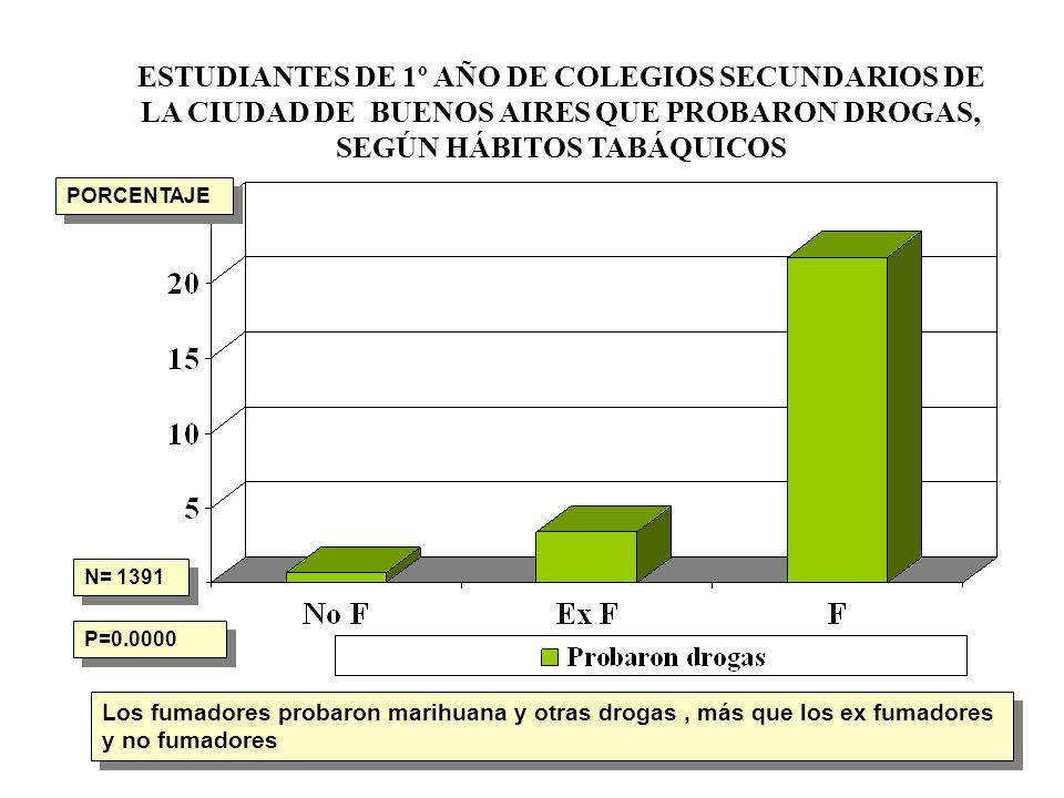 ESTUDIANTES DE 1º AÑO DE COLEGIOS SECUNDARIOS DE LA CIUDAD DE BUENOS AIRES QUE PROBARON DROGAS, SEGÚN HÁBITOS TABÁQUICOS N= 1391 P=0.0000 Los fumadore