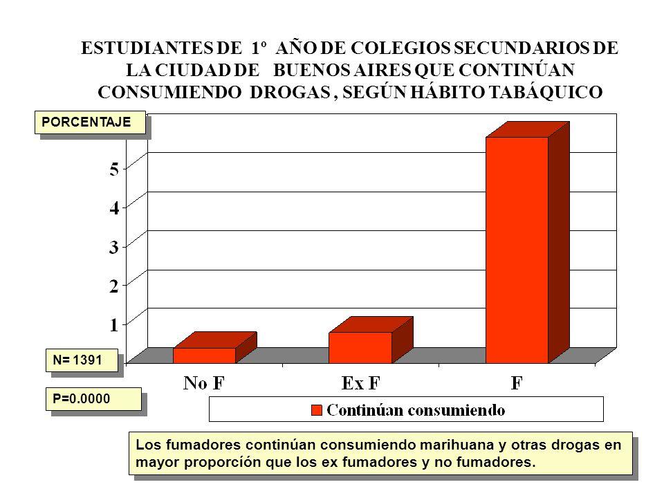 ESTUDIANTES DE 1º AÑO DE COLEGIOS SECUNDARIOS DE LA CIUDAD DE BUENOS AIRES QUE CONTINÚAN CONSUMIENDO DROGAS, SEGÚN HÁBITO TABÁQUICO N= 1391 P=0.0000 L