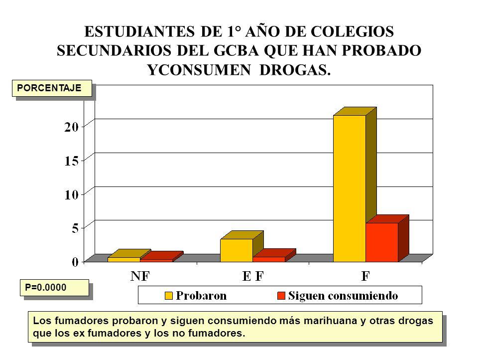 ESTUDIANTES DE 1° AÑO DE COLEGIOS SECUNDARIOS DEL GCBA QUE HAN PROBADO YCONSUMEN DROGAS. P=0.0000 Los fumadores probaron y siguen consumiendo más mari