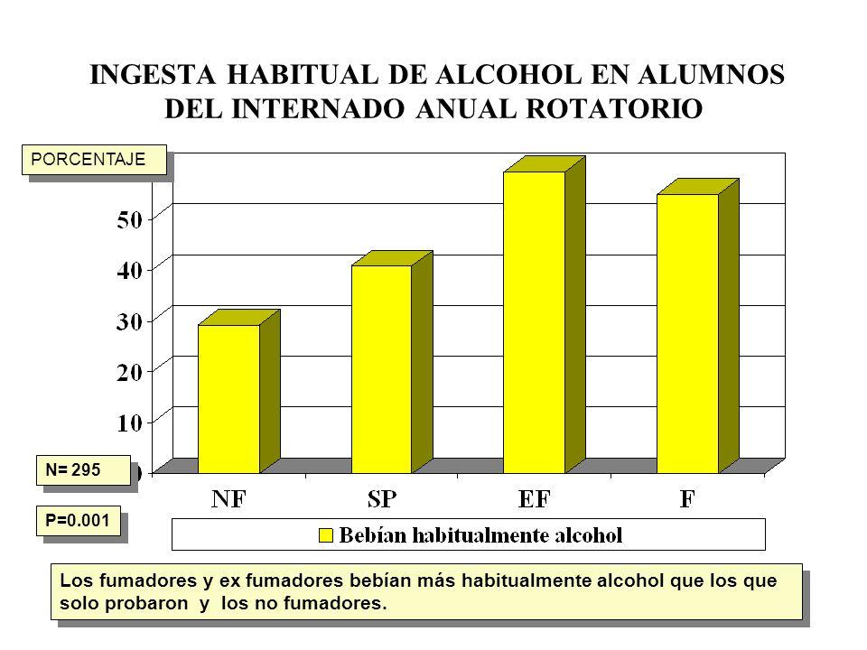 INGESTA HABITUAL DE ALCOHOL EN ALUMNOS DEL INTERNADO ANUAL ROTATORIO N= 295 P=0.001 Los fumadores y ex fumadores bebían más habitualmente alcohol que