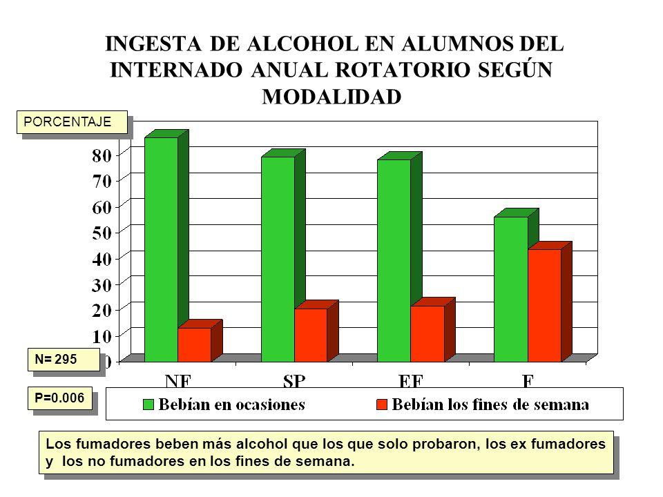 INGESTA DE ALCOHOL EN ALUMNOS DEL INTERNADO ANUAL ROTATORIO SEGÚN MODALIDAD N= 295 P=0.006 Los fumadores beben más alcohol que los que solo probaron,
