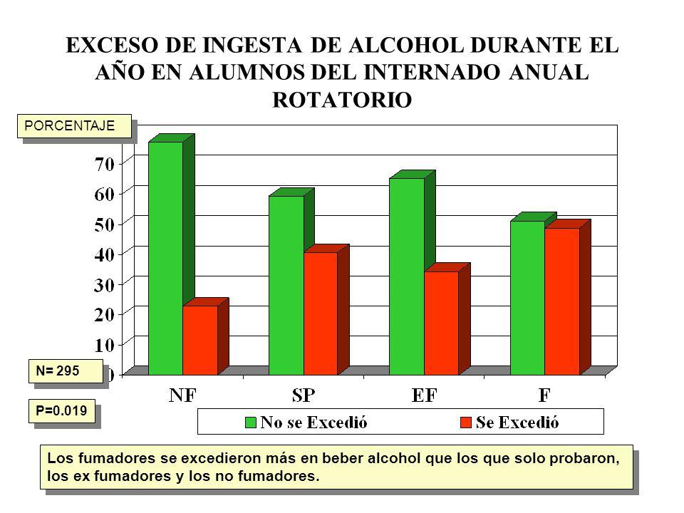 EXCESO DE INGESTA DE ALCOHOL DURANTE EL AÑO EN ALUMNOS DEL INTERNADO ANUAL ROTATORIO N= 295 P=0.019 Los fumadores se excedieron más en beber alcohol q
