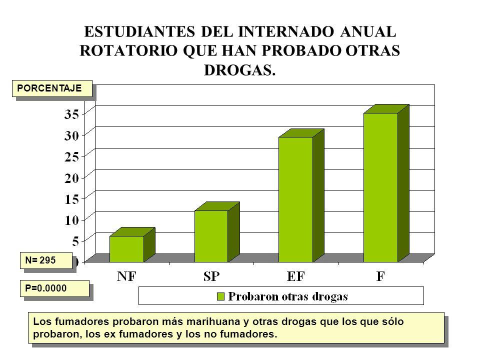 ESTUDIANTES DEL INTERNADO ANUAL ROTATORIO QUE HAN PROBADO OTRAS DROGAS. N= 295 P=0.0000 Los fumadores probaron más marihuana y otras drogas que los qu