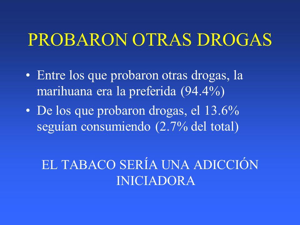PROBARON OTRAS DROGAS Entre los que probaron otras drogas, la marihuana era la preferida (94.4%) De los que probaron drogas, el 13.6% seguían consumie