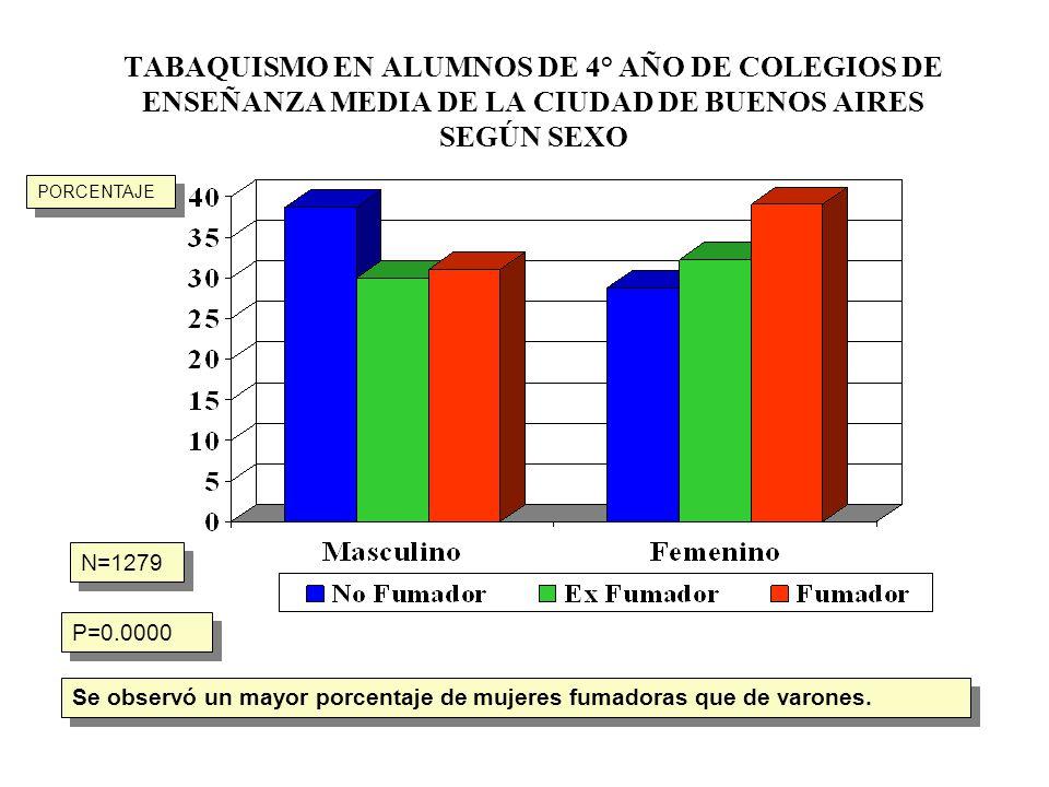 TABAQUISMO EN ALUMNOS DE 4° AÑO DE COLEGIOS DE ENSEÑANZA MEDIA DE LA CIUDAD DE BUENOS AIRES SEGÚN SEXO N=1279 P=0.0000 Se observó un mayor porcentaje
