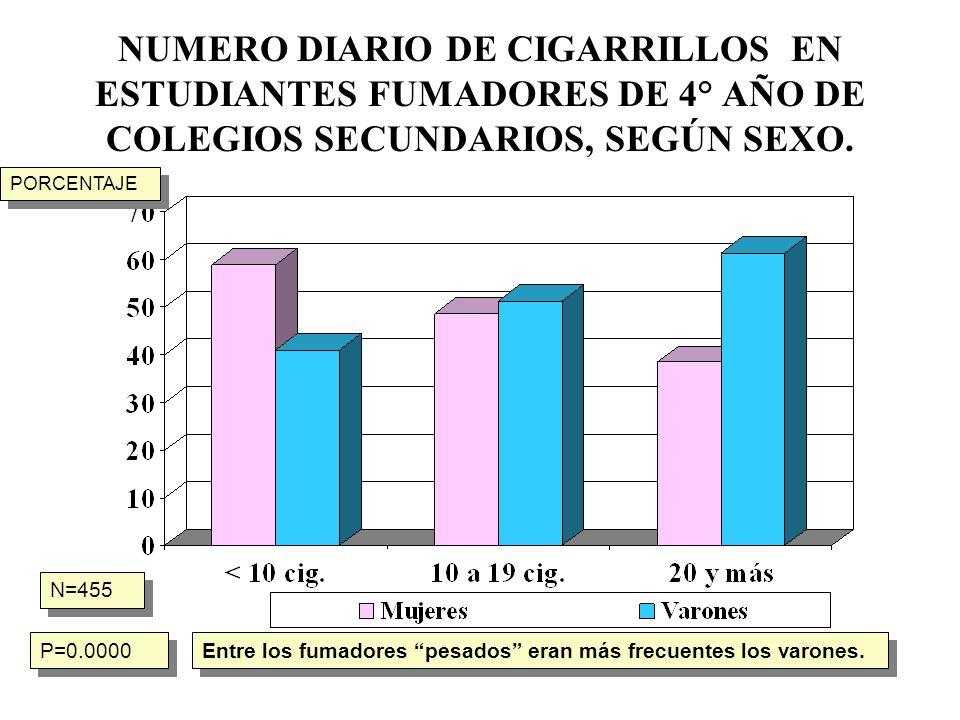 EDAD DE COMIENZO EN ALUMNOS FUMADORES DE 4º AÑO DE COLEGIOS DE ENSEÑANZA MEDIA DE LA CIUDAD DE BUENOS AIRES, SEGÚN SEXO N= 449 En porcentajes p=0.0000