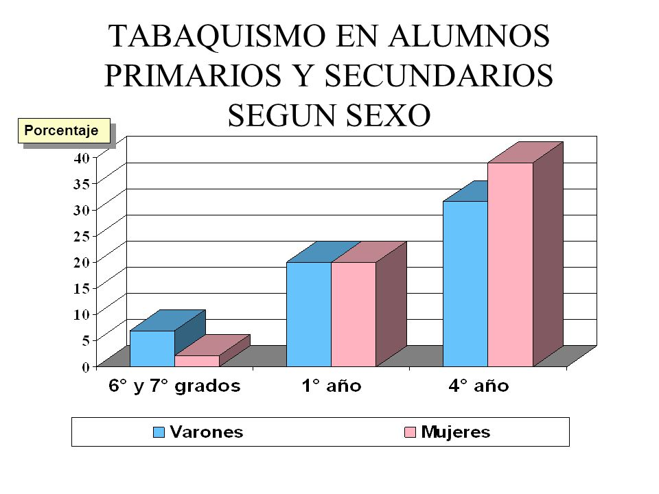 TABAQUISMO EN ALUMNOS PRIMARIOS Y SECUNDARIOS SEGUN SEXO Porcentaje
