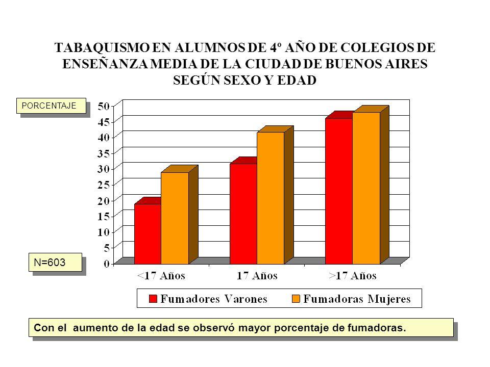 TABAQUISMO EN ALUMNOS DE 4º AÑO DE COLEGIOS DE ENSEÑANZA MEDIA DE LA CIUDAD DE BUENOS AIRES SEGÚN SEXO Y EDAD N=603 Con el aumento de la edad se obser