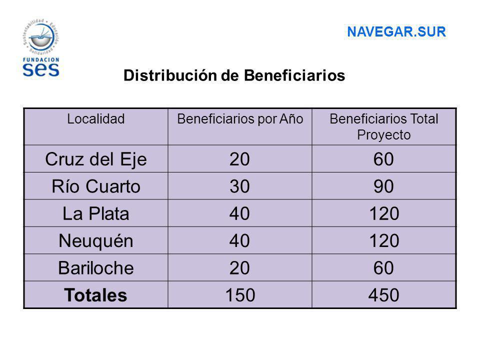 Distribución de Beneficiarios LocalidadBeneficiarios por AñoBeneficiarios Total Proyecto Cruz del Eje2060 Río Cuarto3090 La Plata40120 Neuquén40120 Ba