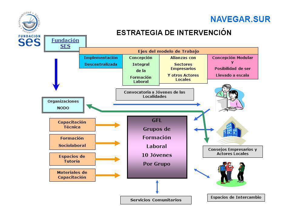 Fundación SES Ejes del modelo de Trabajo Implementación Descentralizada Concepción Integral de la Formación Laboral Alianzas con Sectores Empresarios