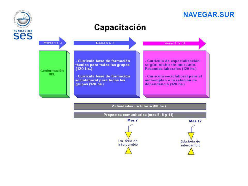 ESTRATEGIAS DE INSERCIÓN LABORAL Construcción de vínculos con sector empresarial, antes, durante y después de la capacitación.