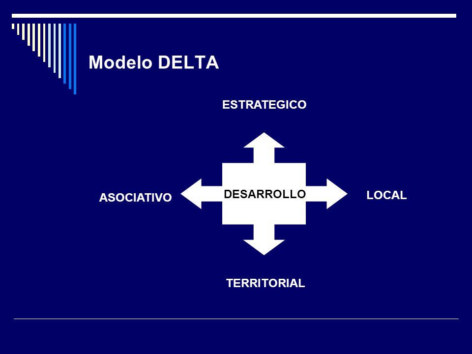 Modelo DELTA DESARROLLO ESTRATEGICO LOCAL TERRITORIAL ASOCIATIVO