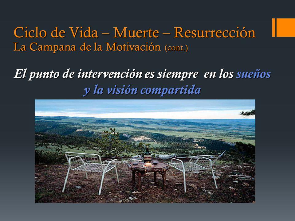 Ciclo de Vida – Muerte – Resurrección La Campana de la Motivación (cont.) El punto de intervención es siempre en los sueños y la visión compartida