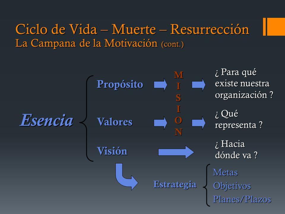 Ciclo de Vida – Muerte – Resurrección La Campana de la Motivación (cont.) Esencia Propósito Valores Visión ¿ Para qué existe nuestra organización .