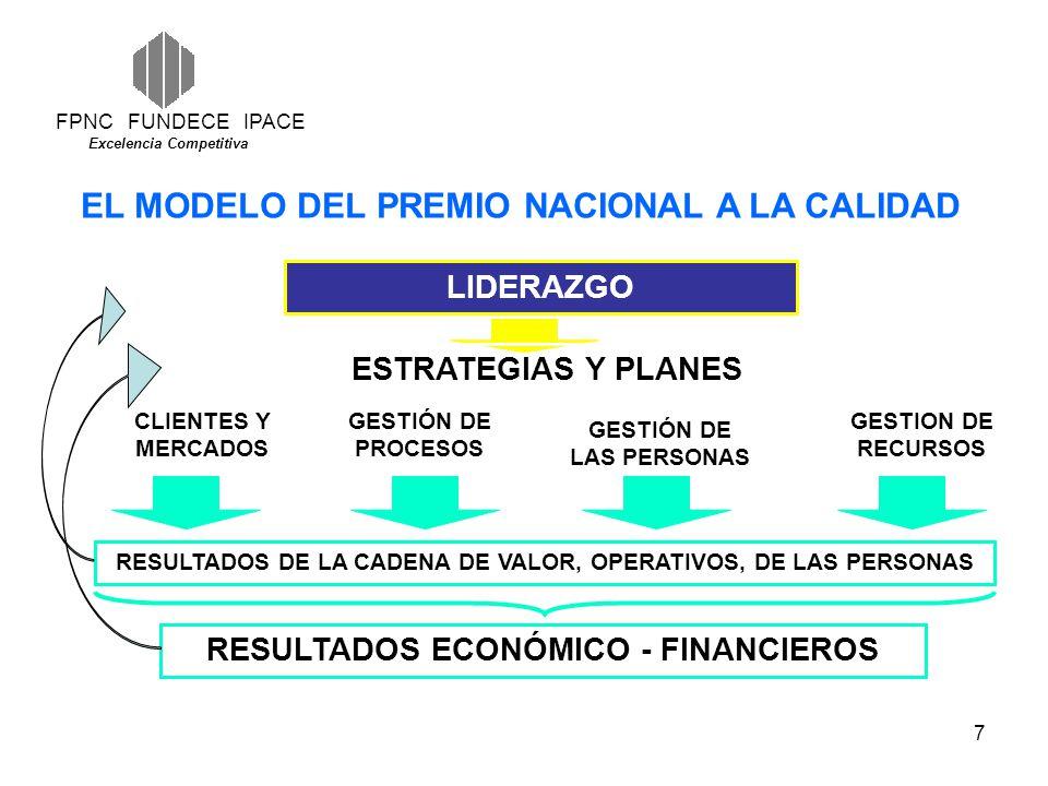 7 FPNC FUNDECE IPACE Excelencia Competitiva LIDERAZGO ESTRATEGIAS Y PLANES CLIENTES Y MERCADOS GESTIÓN DE PROCESOS GESTION DE RECURSOS RESULTADOS DE LA CADENA DE VALOR, OPERATIVOS, DE LAS PERSONAS RESULTADOS ECONÓMICO - FINANCIEROS GESTIÓN DE LAS PERSONAS EL MODELO DEL PREMIO NACIONAL A LA CALIDAD