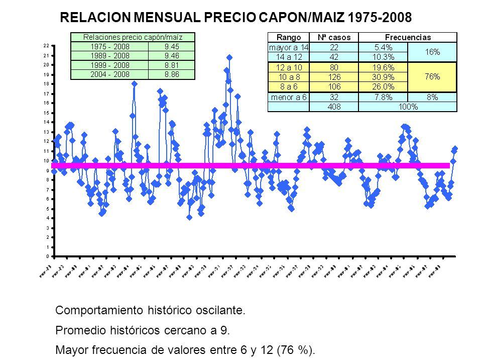 Comportamiento histórico oscilante. Promedio históricos cercano a 9. Mayor frecuencia de valores entre 6 y 12 (76 %). RELACION MENSUAL PRECIO CAPON/MA